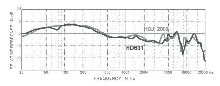 Superlux HD631 Series DJ 监听耳机试用小结-12.12