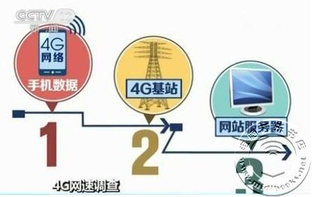 央视调查4G网速:宣传每秒百兆 实测不到两兆