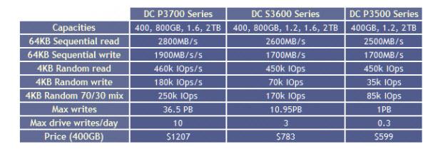 英特尔推首批PCI Express系列SSD硬盘,最高2TB,最快2800MB/s