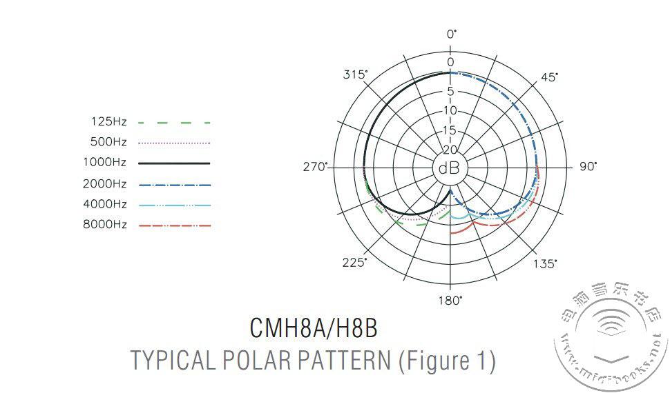 Superlux 心形指向大振膜电容话筒 CM-H8A 评测