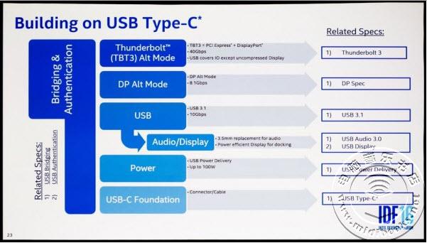 USB Type-C要杀死3.5mm耳机?英特尔表示正在努力