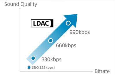 索尼助谷歌改善Android O无线音质:LDAC支持990kbps蓝牙传输