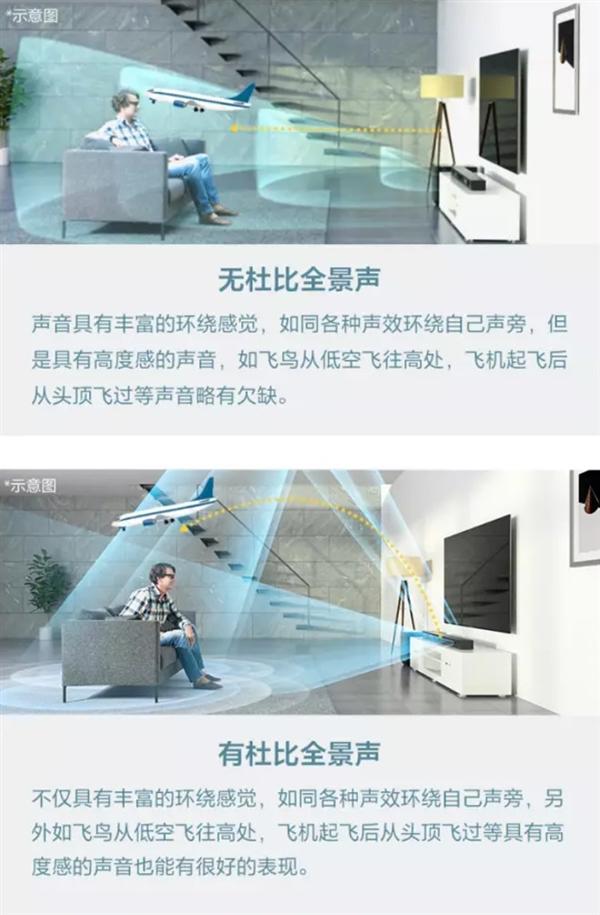 7.1.2声道杜比,索尼旗舰回音壁HT-ST5000中国发售