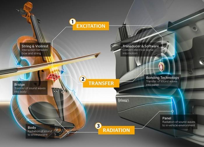德国马牌Ac2ated车载音响系统:将内饰打造成巨大的音响
