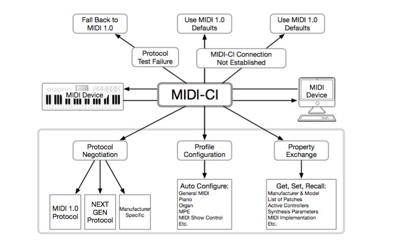 MIDI功能查询(MIDI-CI)规范正式采用