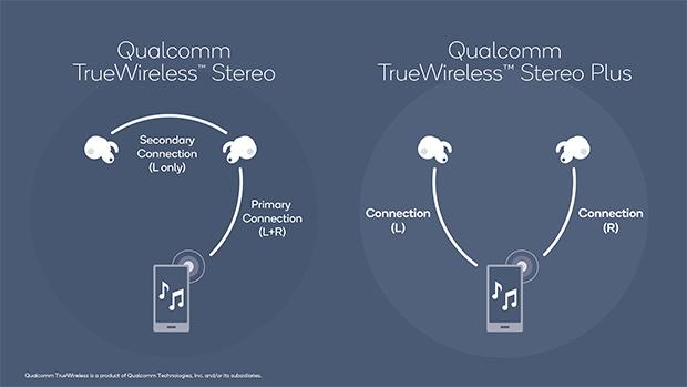 高通新版TrueWireless技术进一步改善了蓝牙无线耳机体验