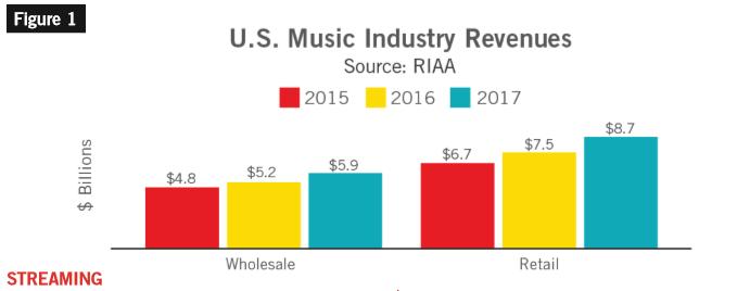2017年RIAA音乐产业报告:流媒体业务驱动 连续两年实现两位数增长