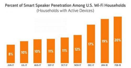 亚马逊谷歌大获全胜:智能音箱普及率3个月内激增了50%