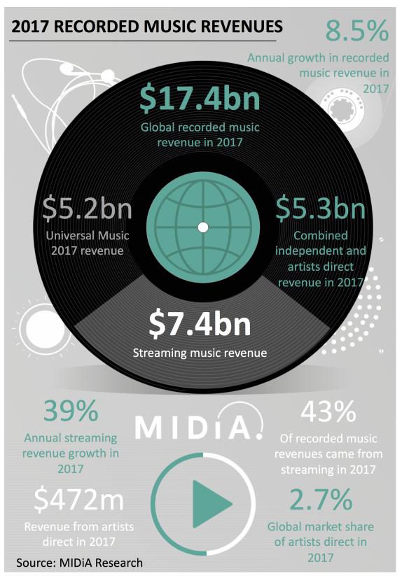 权威报告:2017全球音乐年收入增长14亿美元 串流音乐成最大驱动点