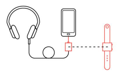 Basslet,一款可戴在手腕上的低音炮(视频)