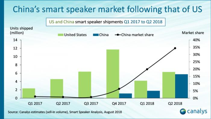 Canalys:2018年第二季度全球智能音箱出货量增长187%