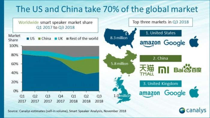Q3全球智能音箱出货1970万部同比增137%,中国品牌爆炸式增长