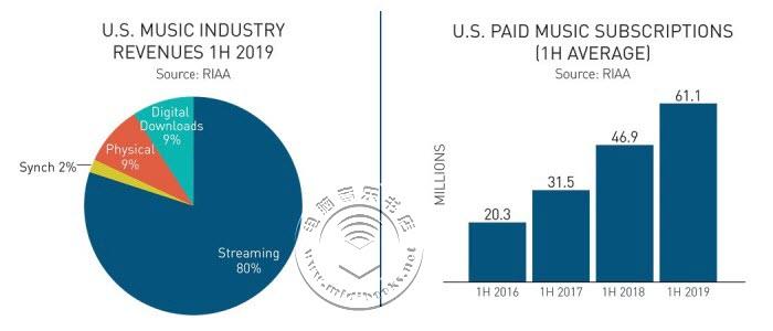 统计数据显示美国流媒体音乐收入已占2019年上半年音乐行业总收入的80%