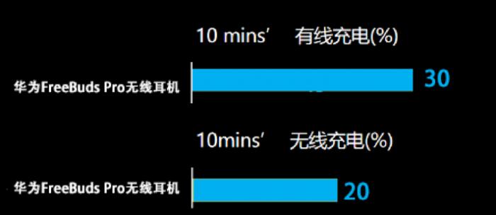智慧动态降噪+全场景双设备连接 华为FreeBuds Pro简评