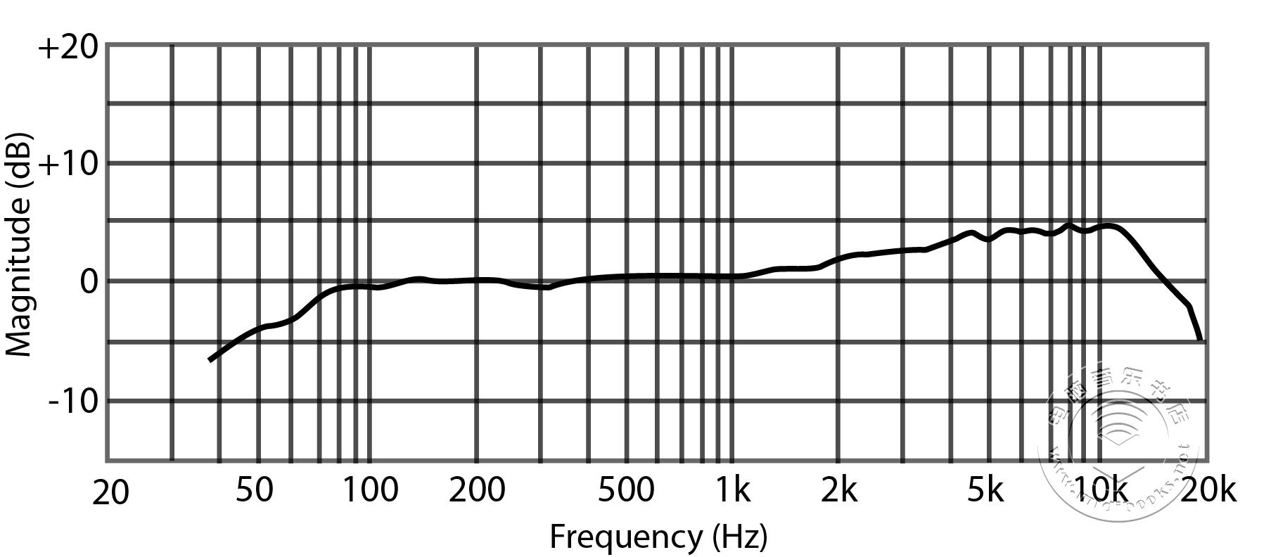 PreSonus发布PD-70广播级话筒(视频)