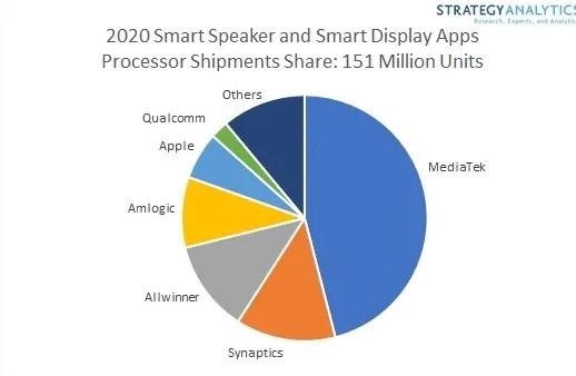 2020年全球智能音箱及智能屏出货1.51亿台,近50%采用联发科芯片