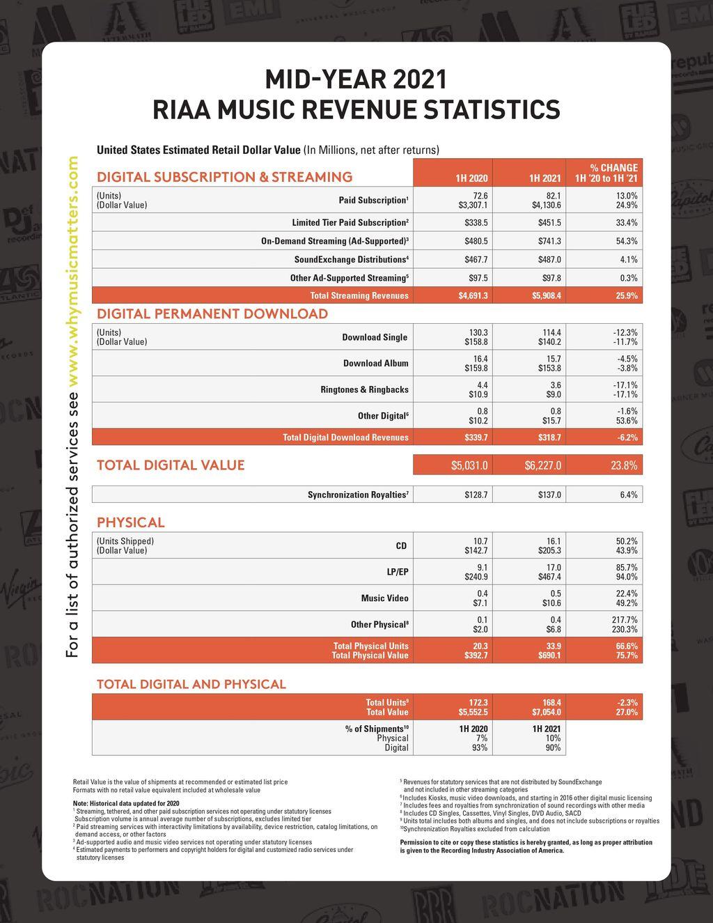 RIAA年中报告:上半年美国音乐类营收71亿美元 同比增长27%
